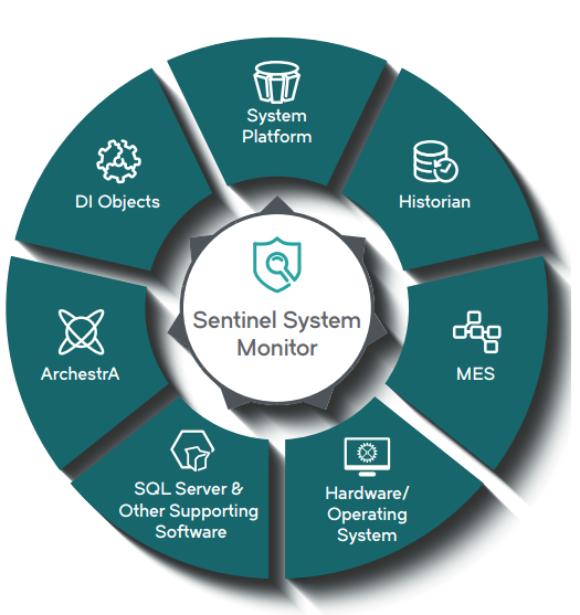 SENTINEL SYSTEM MONITOR